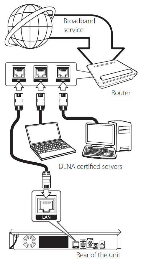 Establishing an Ethernet connection