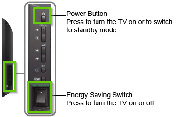 TV control panel highlighting the power button and the energy saving switch.