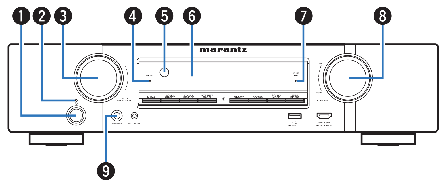 Diagram of front panel