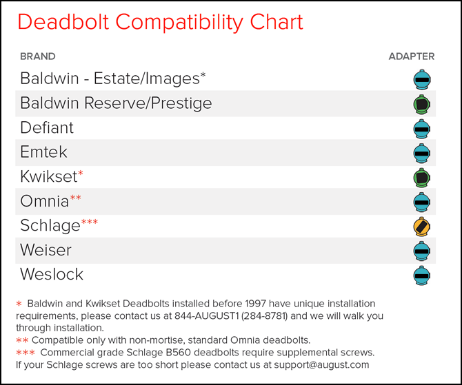 Deadbolt compatibility list. Diagram.