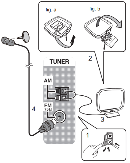 Diagram showing the AM and FM ports and antenna connectors.