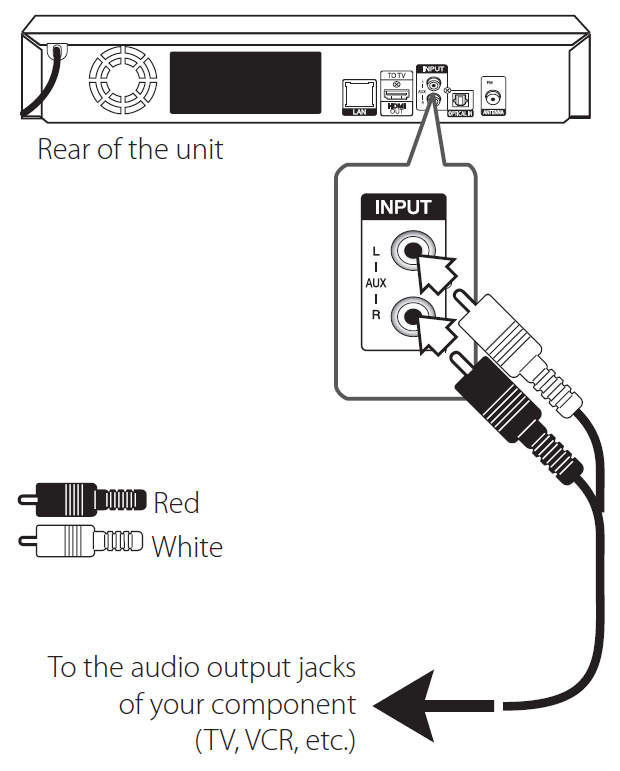 example receiver with r c a cable plugged into it and other end being plugged into source unit