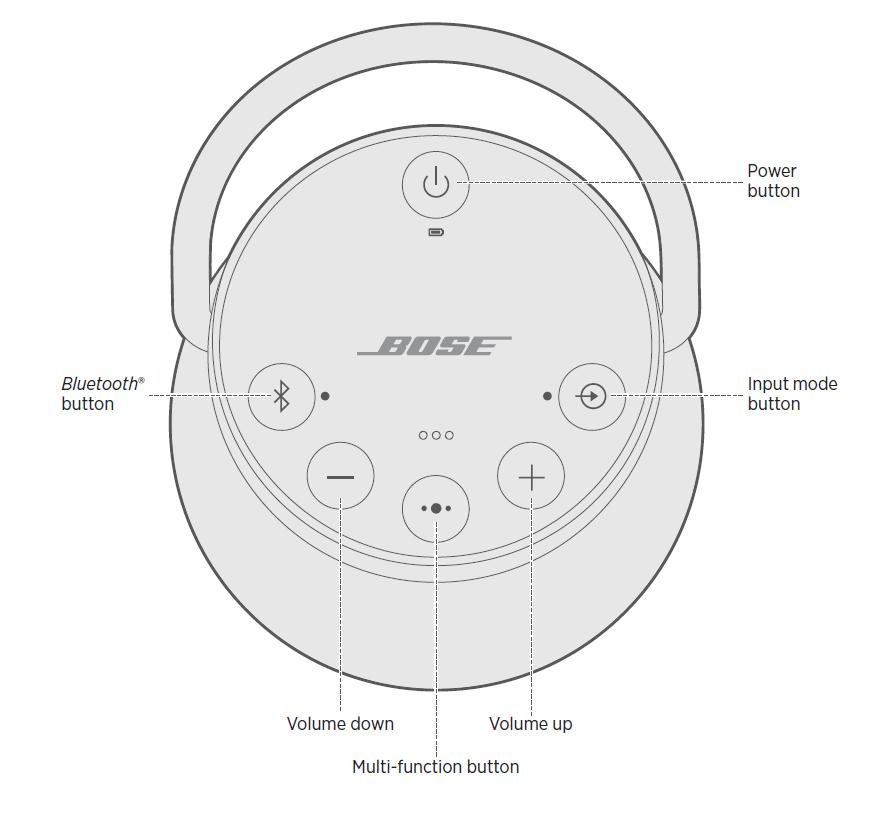 Speaker diagram detailing controls.