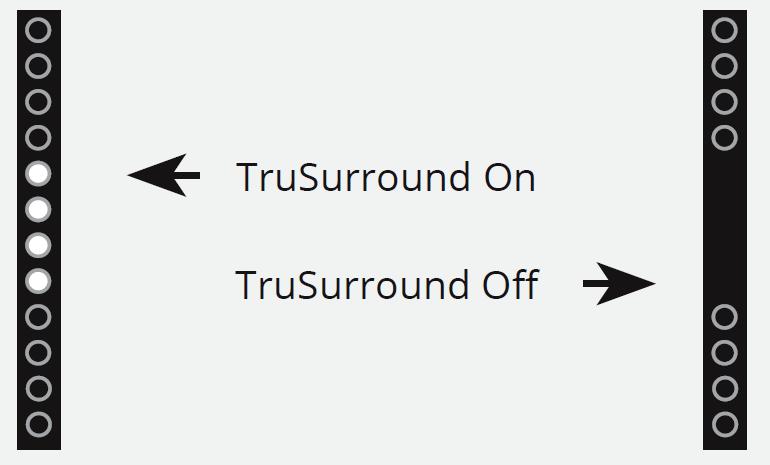 LEDs indicating TruSurround On Off status. Diagram.