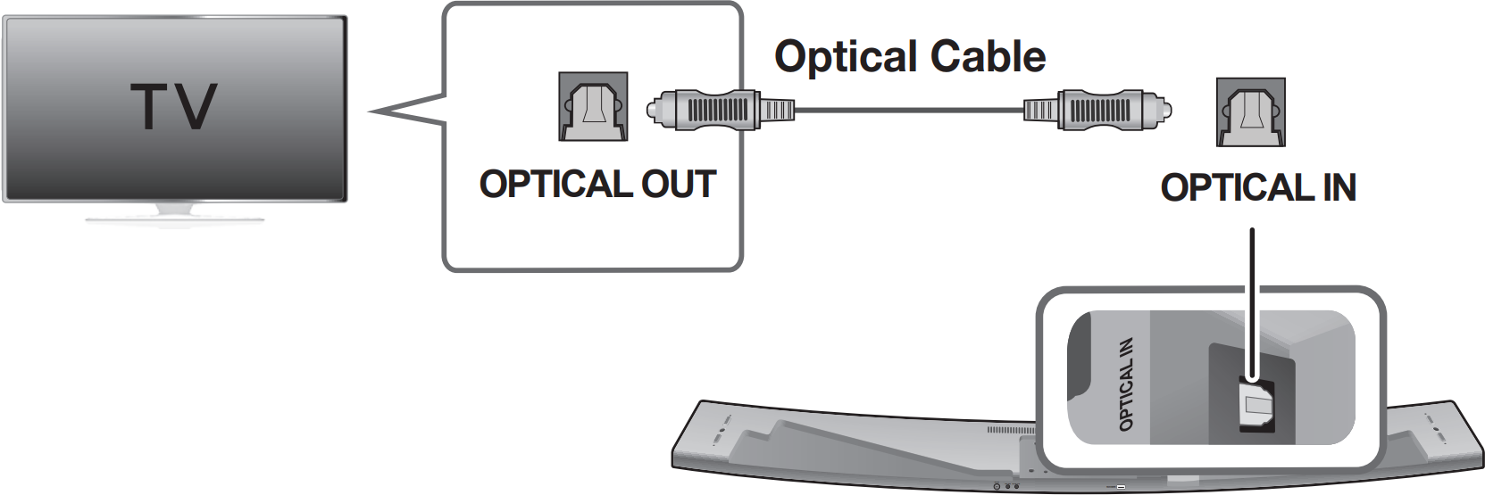 diagram of connecting optical cable to soundbar