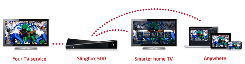 Range of devices that Slingbox can stream to - TVs, laptops, phones and tablets