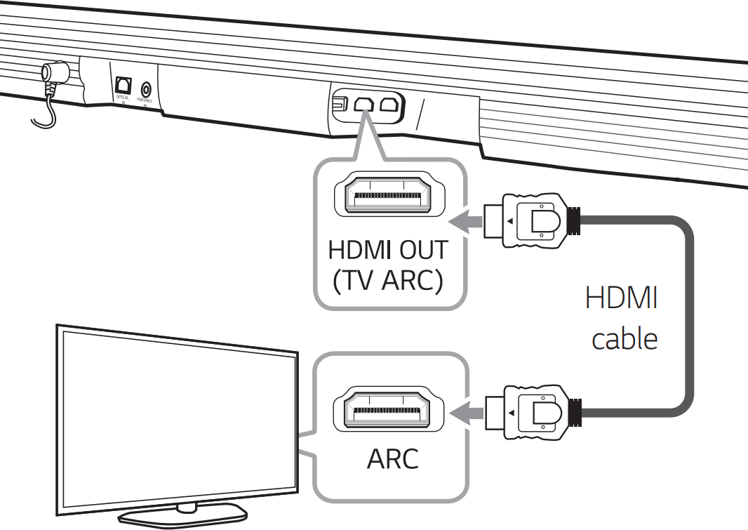 Diagram of connecting HDMI cable to soundbar and ARC port on television