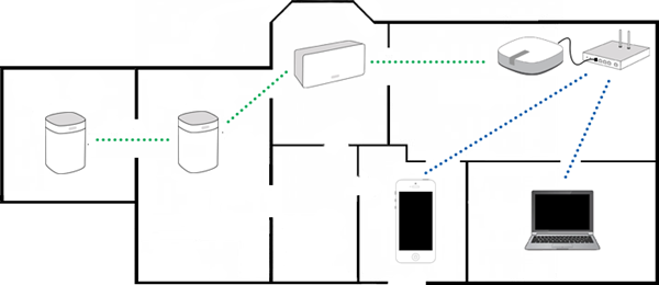 A wired setup showing blue lines going from the router to devices but green going from sonos speakers