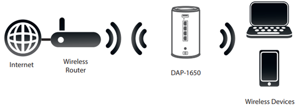 DAP-1650 Extender Mode explanation