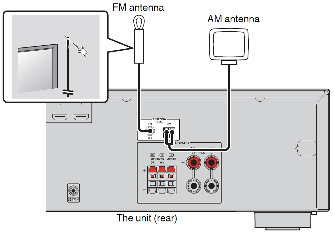 diagram of AM and FM antennas showing where they are plugged into the back of the receiver