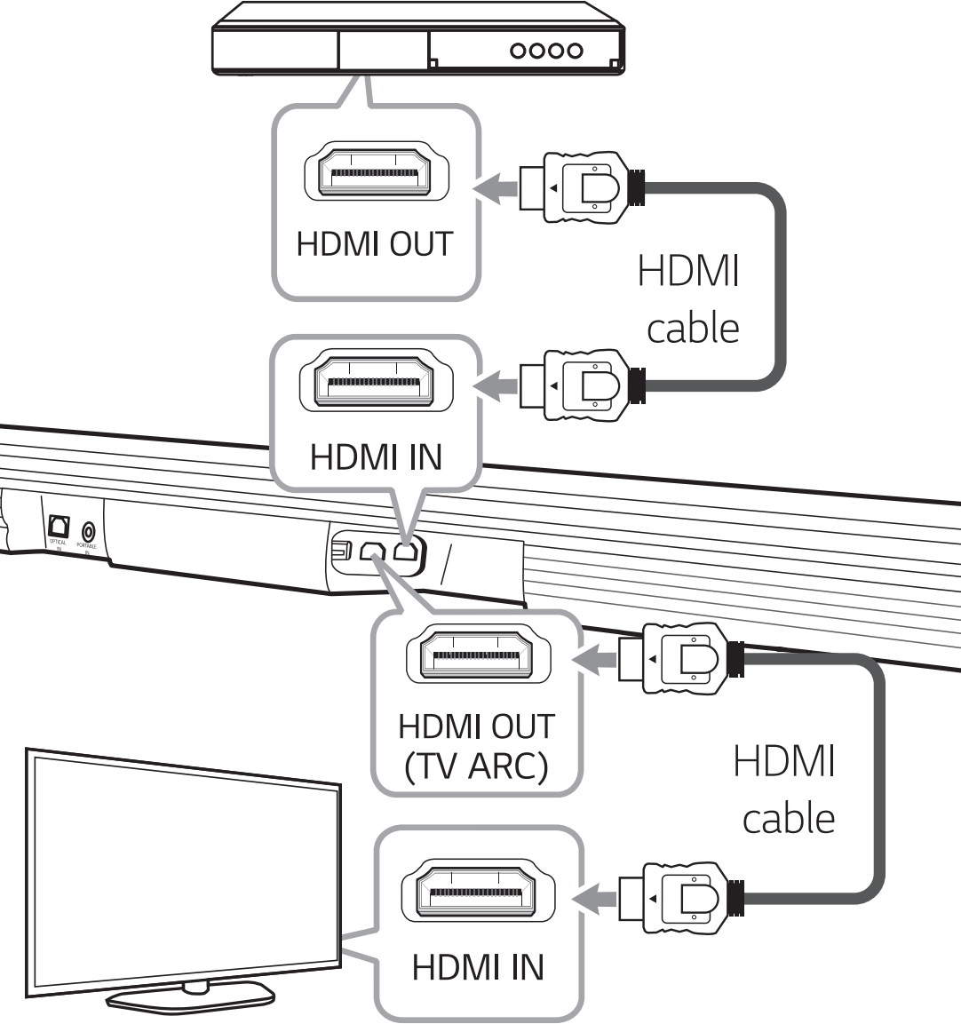 Diagram of connecting HDMI first from a device to sound bar, then from the sound bar to television