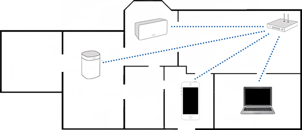 A wireless setup showing blue lines leading to devices from the router