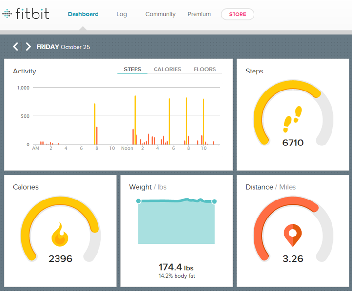 FitBit app dashboard displaying all currently captured data.