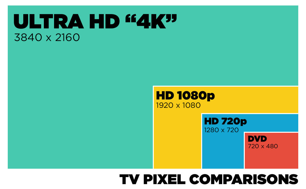 TV pixel comparisons with Ultra HD 4k being the best, followed by HD 1080p, HD 720p and DVD. Diagram.