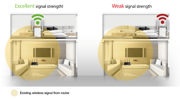 Two range extender locations side by side to showing different Wi-Fi signal strenghts.