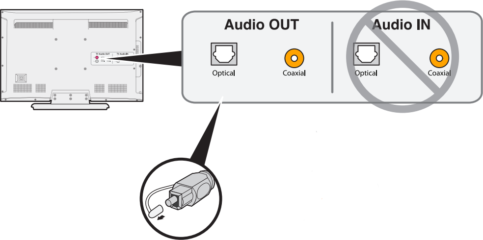 Diagram of audio out on back of television