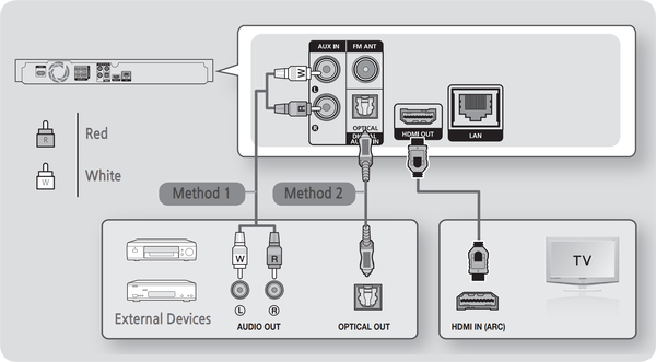 diagram of connections to blu-ray player