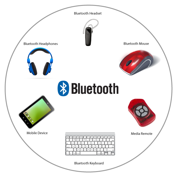 Variety of Bluetooth capable devices