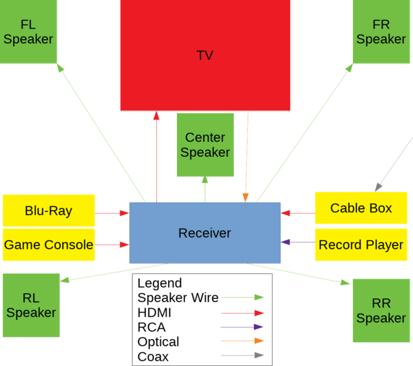 Example diagram of a home theater setup.