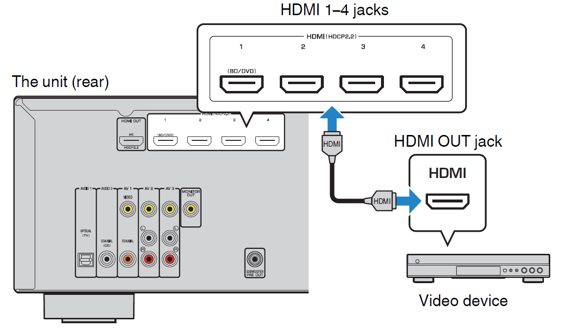 diagram showing h d m i inputs on back of receiver and where they plug in at from the source device