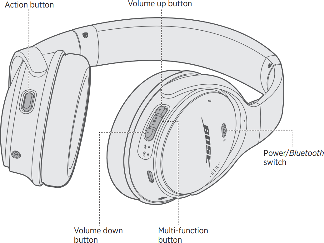 Diagram of headset.