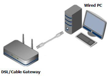 Computer connected to Gateway.
