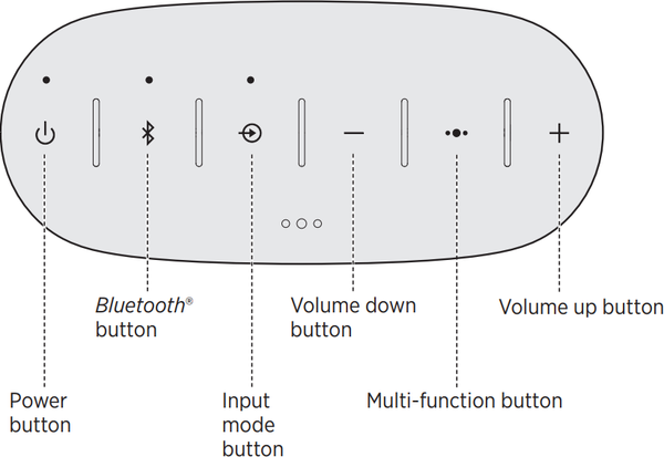 Diagram of speaker controls.