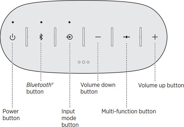 Diagram of speaker controls.