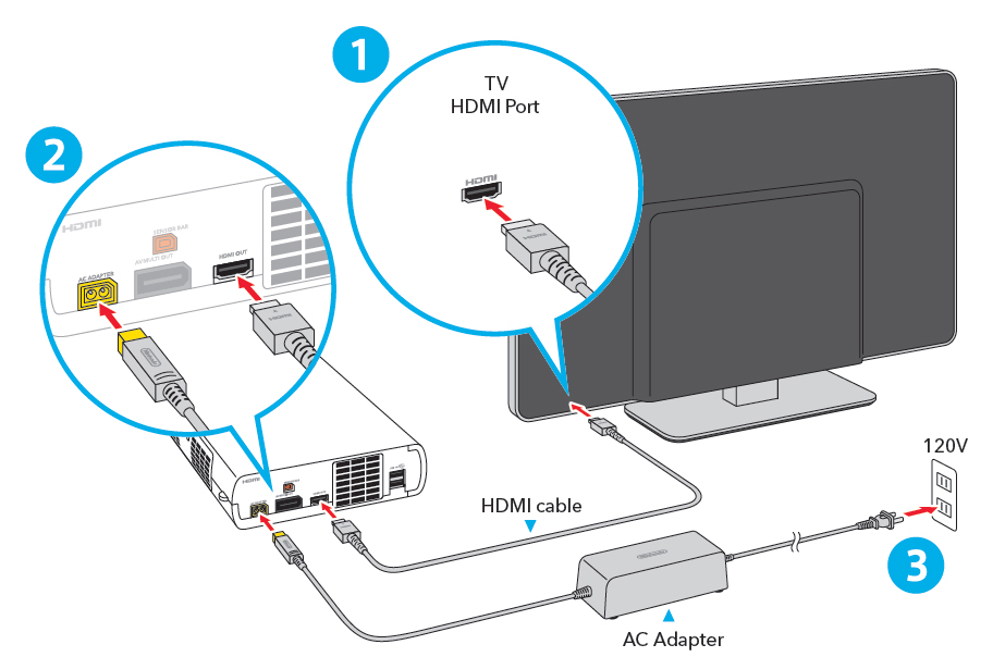 Connecting cables to the Wii U gaming console and an available TV. Diagram.