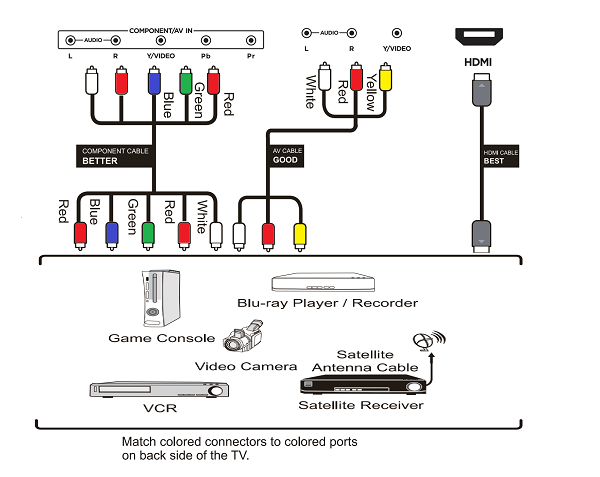 Connection guide. Illustration