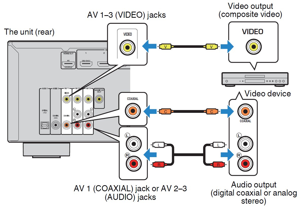 diagram showing coaxial and r c a or composite inputs on back of receiver and where they plug in from the source device