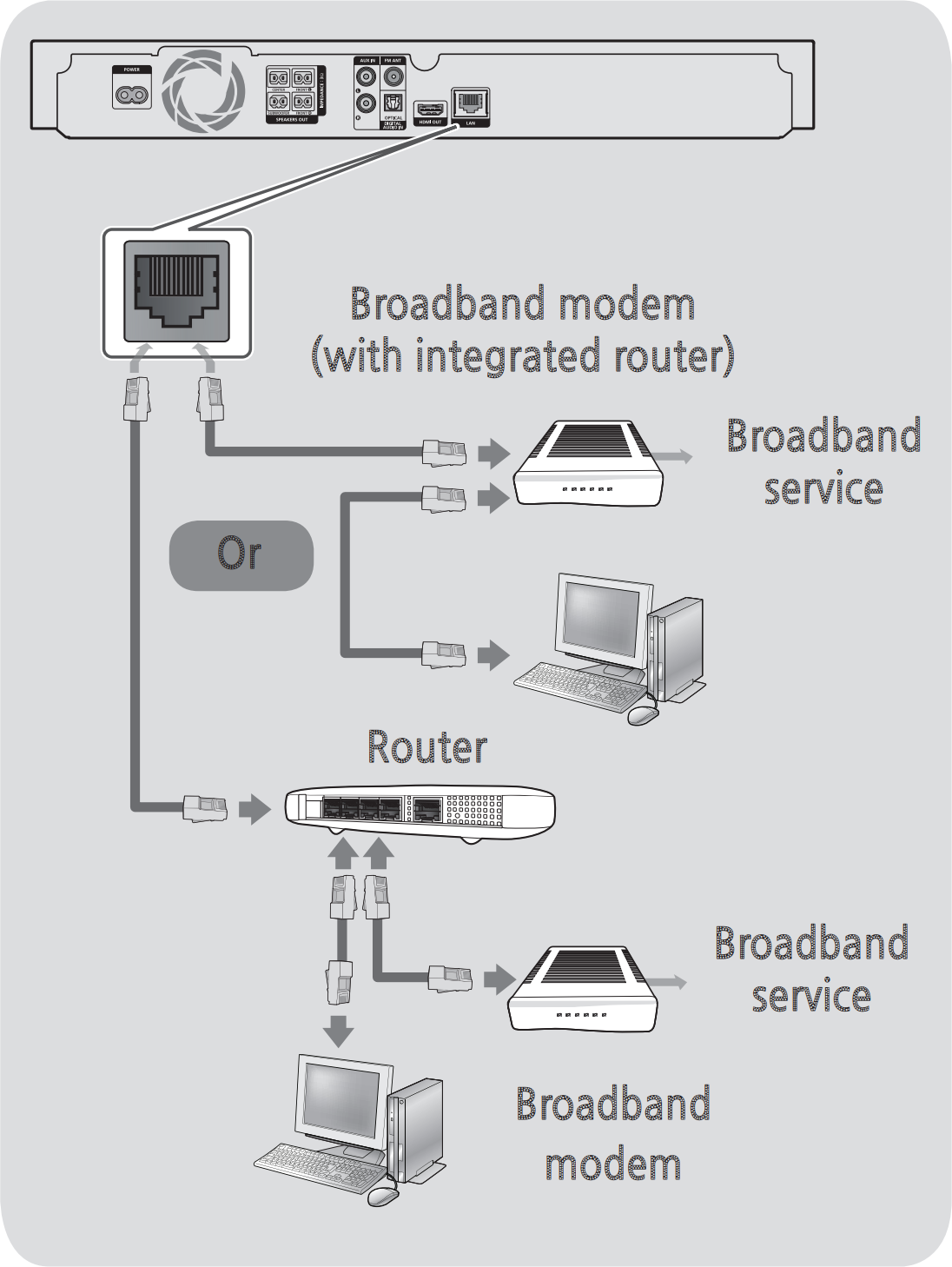 Diagram of connecting Ethernet cable to Blu-Ray player and home network