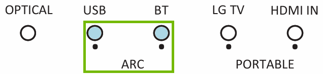 Diagram of lights on soundbar showing ARC selected