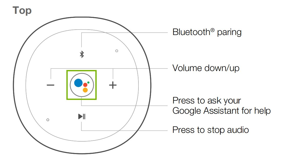 diagram of speaker with top view and the google assistant button is highlighted