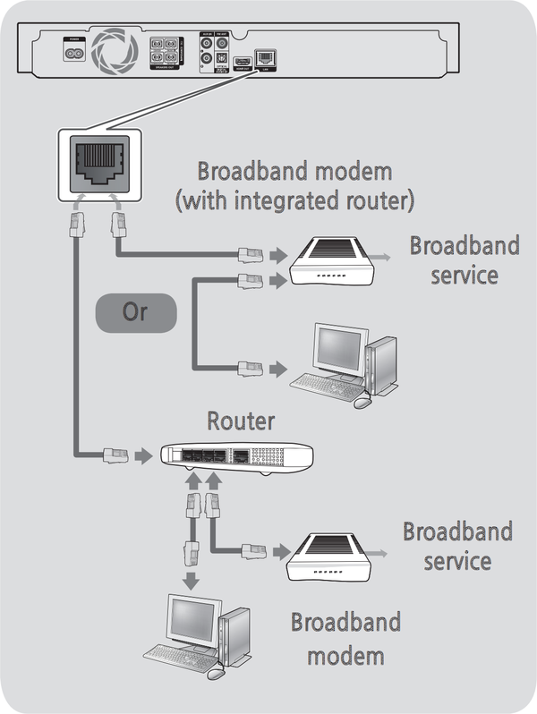 diagram of wired connection setup