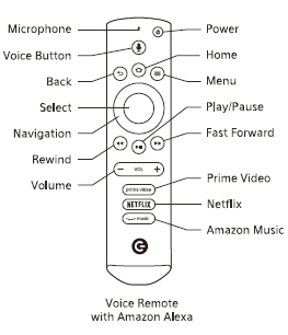 Remote Control with buttons pointed out and labeled.