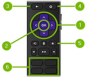 Navigation buttons pointed out on remote control.