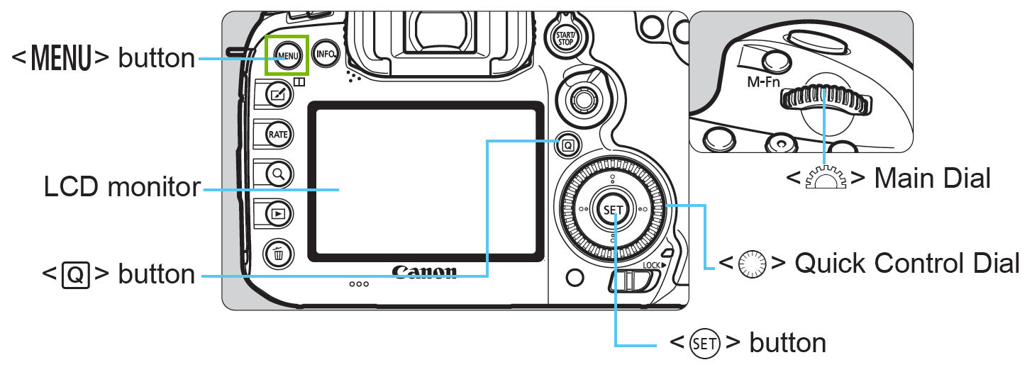 diagram of camera with menu screen highlighted
