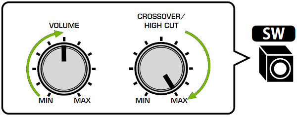 Subwoofer with Volume at mid and crossover at max. Illustration