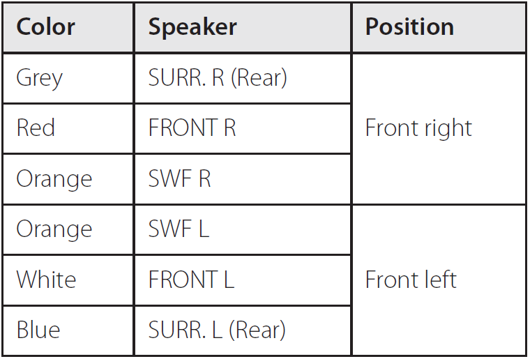 Chart showing speaker wire color and with speaker and position