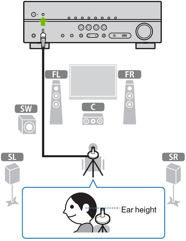 YPAO Setup. Illustration