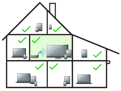 A house, separated into rooms detailing how placing Wi-Fi in the center of a house will provide better coverage to reach all devices. Diagram.