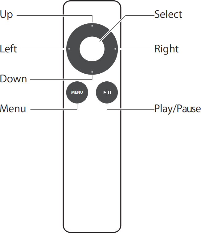 Apple Remote Diagram