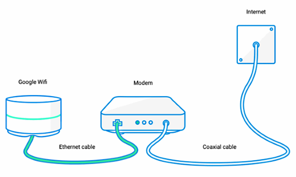 Google Wifi point connected to modem.