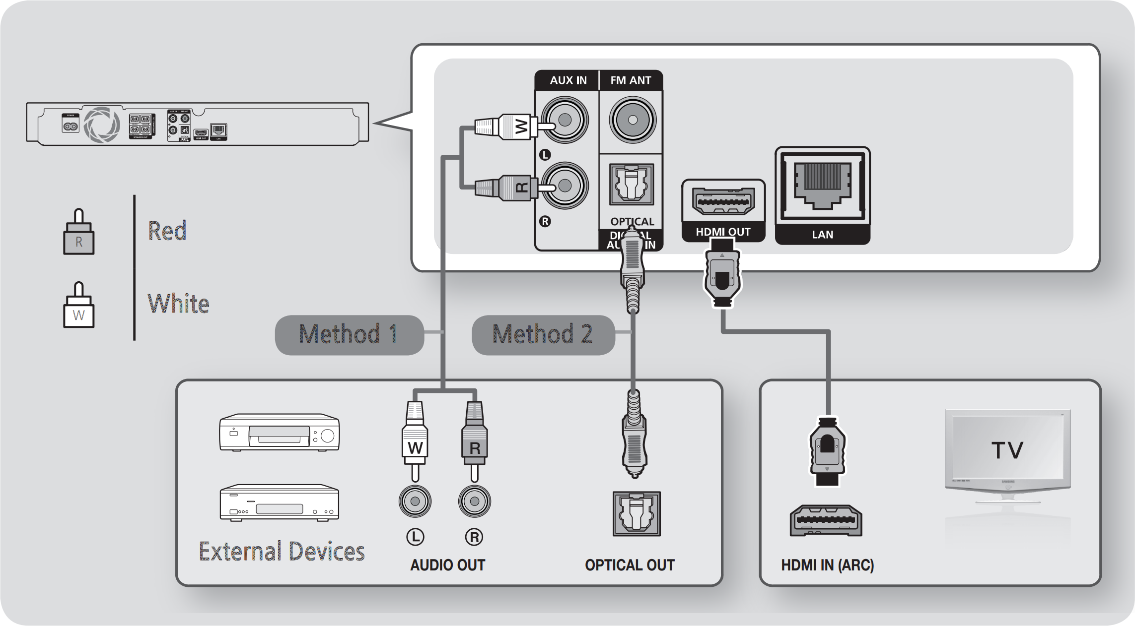 Diagram of connecting devices to the Blu-Ray player