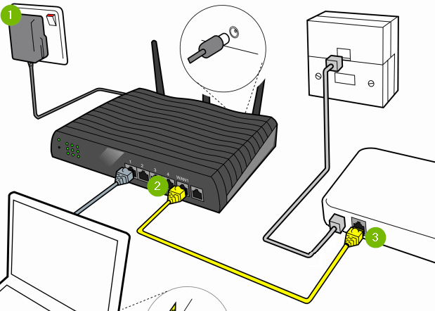 Router connected to power and modem. Diagram.