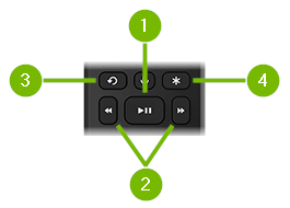 Playback Control buttons pointed out on remote control.