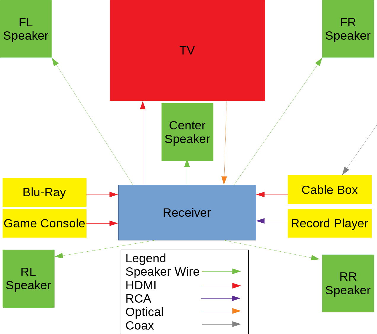 Example diagram of home theater setup