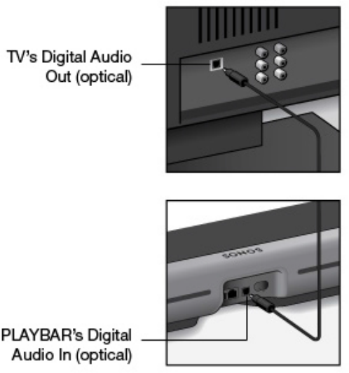 Diagram of connecting optical cable to television and playbar