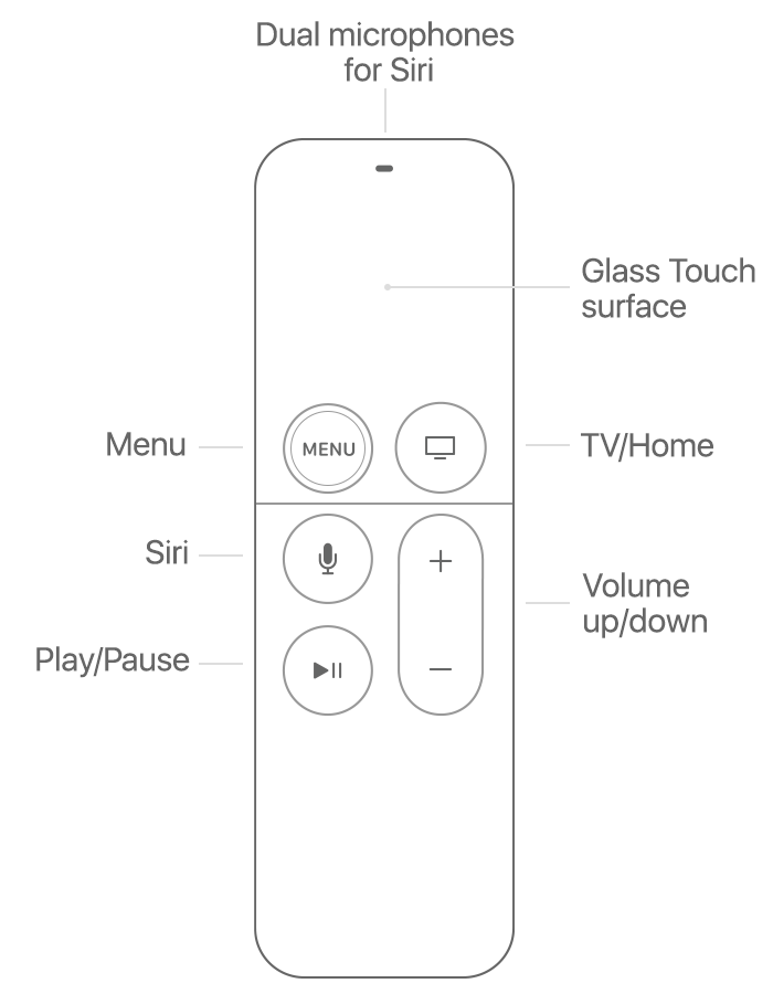 Diagram of Siri Remote